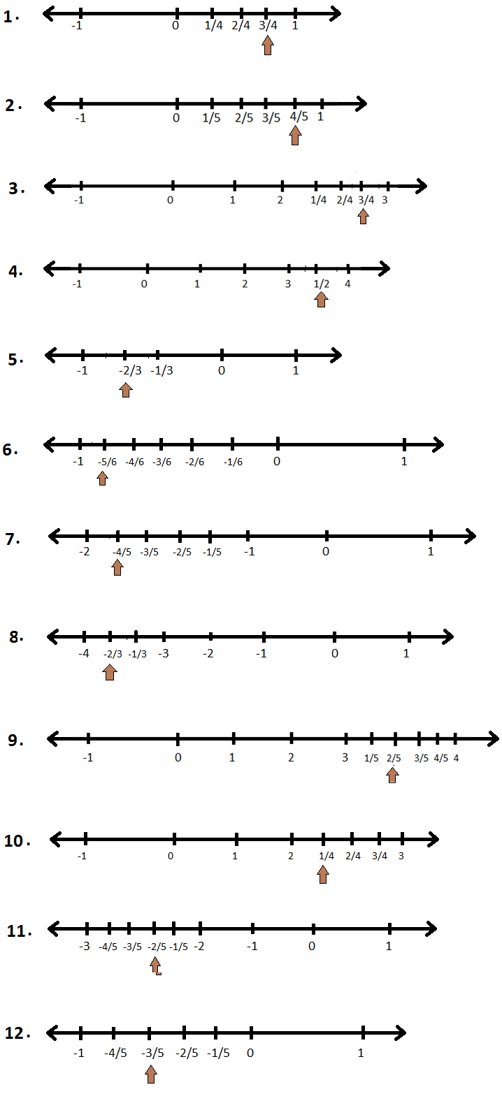 Worksheet On Representation Of Rational Numbers On The Number Line