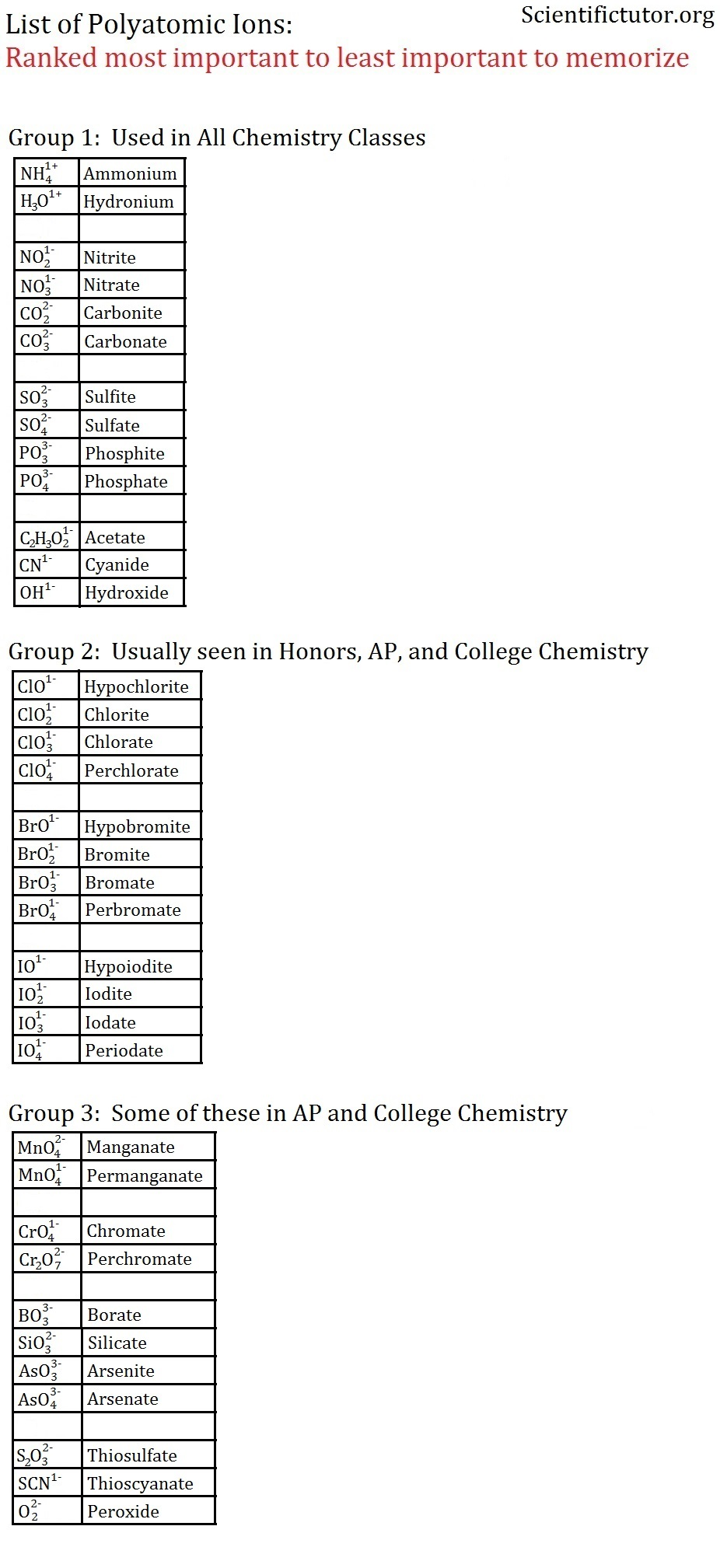Chemistry Ionic Compounds Polyatomic Ions Worksheet Answers The