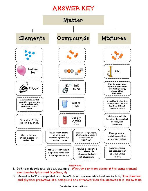 Collection Of Science Worksheet On Elements Compounds And Mixtures