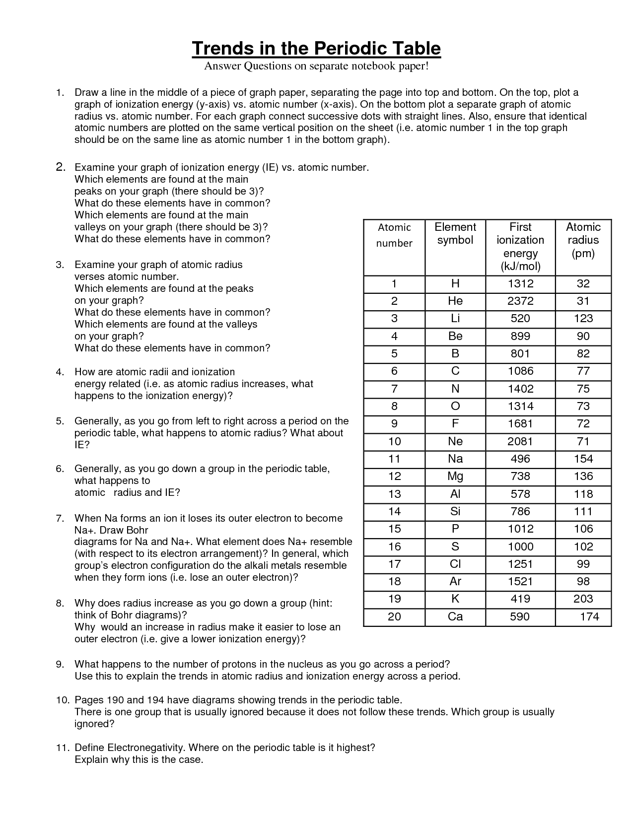 Collection Of Worksheet Trends In Periodic Table