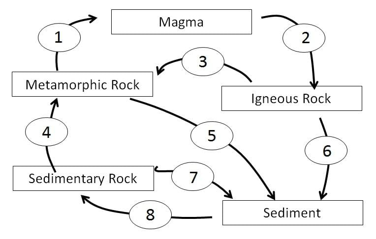 Printable rock cycle diagram simple easy to read wiring diagrams rock cycle diagram worksheet label product wiring diagrams u2022 rh wiringdiagramapp today rock cycle project rock cycle worksheet pdf ccuart Gallery