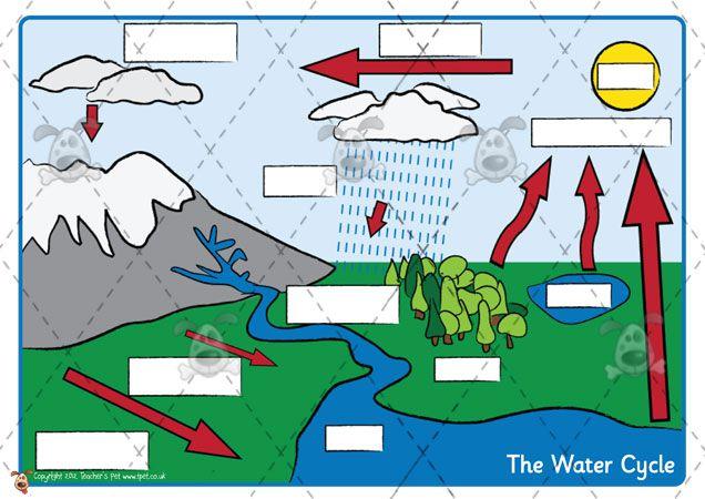 Teacher's Pet Activities & Games » Water Cycle Labelling » Eyfs