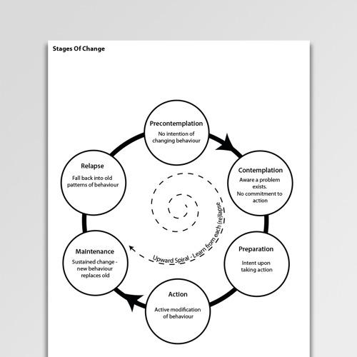 Motivational Interviewing Worksheets & Handouts