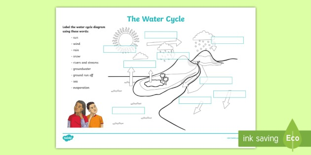 Water Cycle Labelling Worksheet