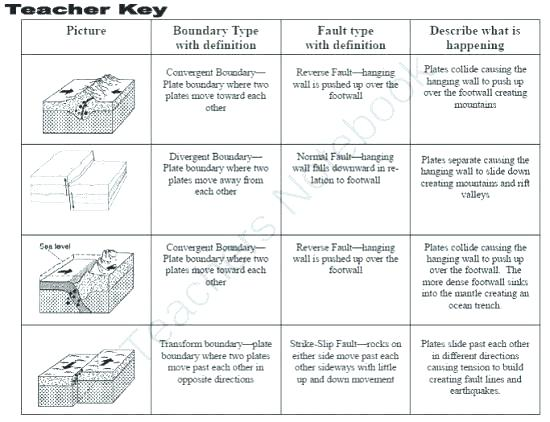 Tectonic Plates For Kids Worksheets – Marinaradet Info
