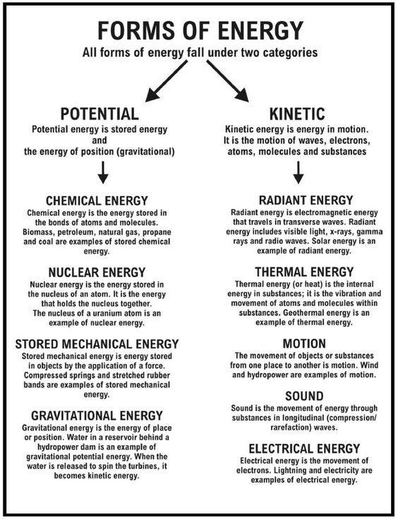 Sound Energy Worksheets