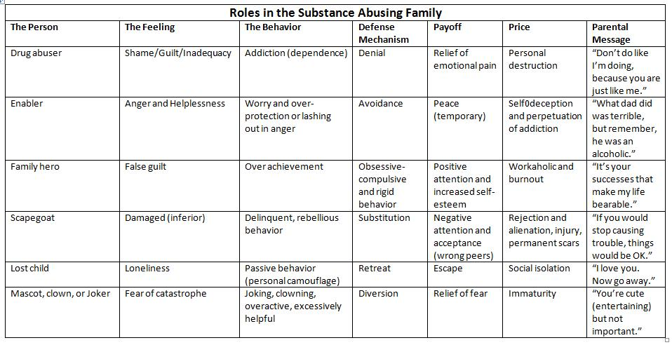 Printables  Family Roles In Addiction Worksheets