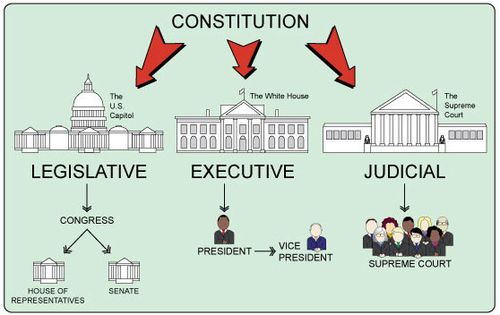 The Three Branches Of Government, Second Grade Reading Passage