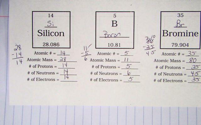 Atoms Family Worksheet