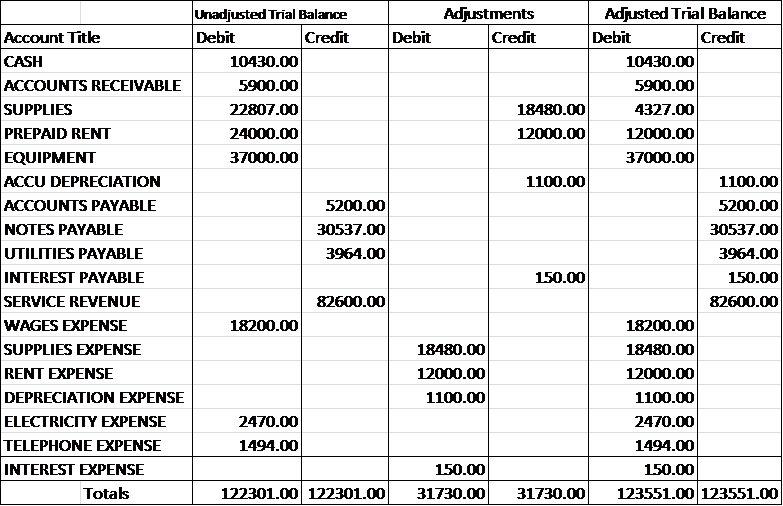 Adjusted Trial Balance  Definition, Preparation & Example