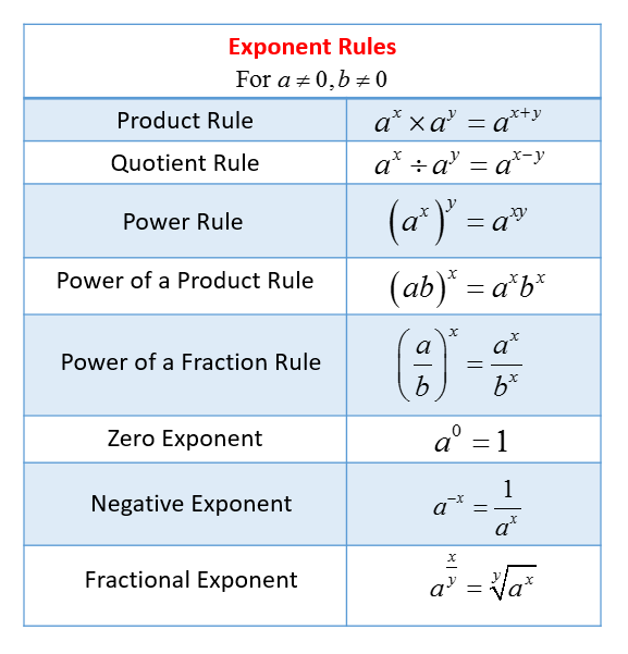 Exponent Rules Worksheet Exponent Rules Solutions Examples Videos