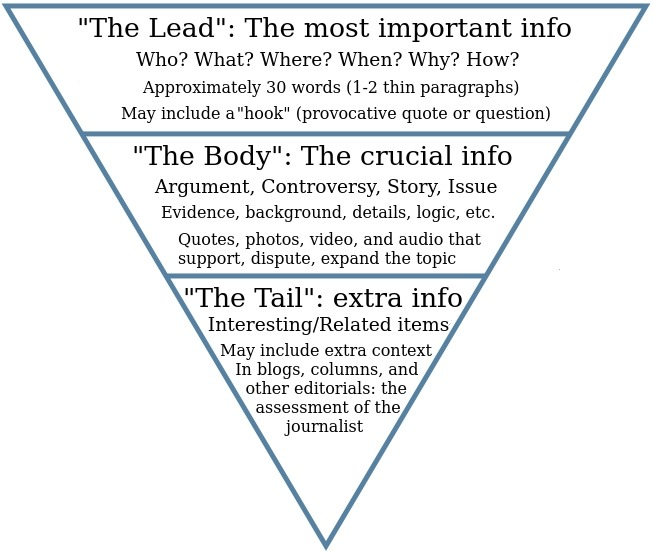 Inverted Pyramid Style – Writing For Strategic Communication