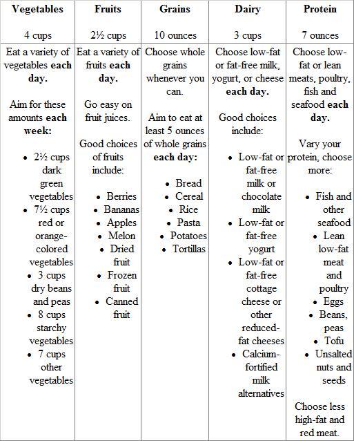 Myplate Worksheet  3,200 Calories