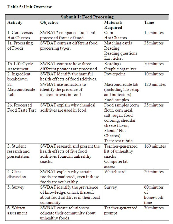 Sentence Building Worksheets Sentence Building Worksheets On