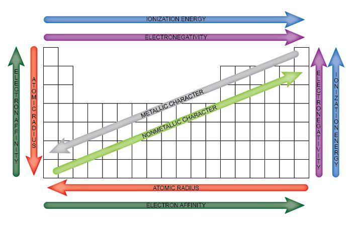 Ionization Energy Worksheet