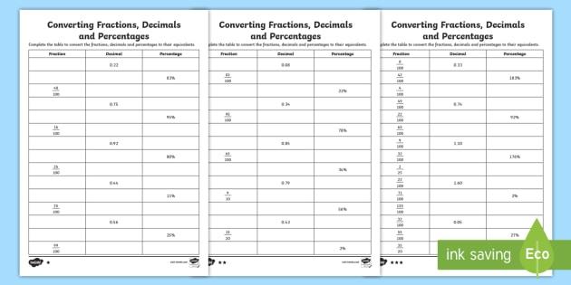 Converting Fractions, Decimals And Percentages