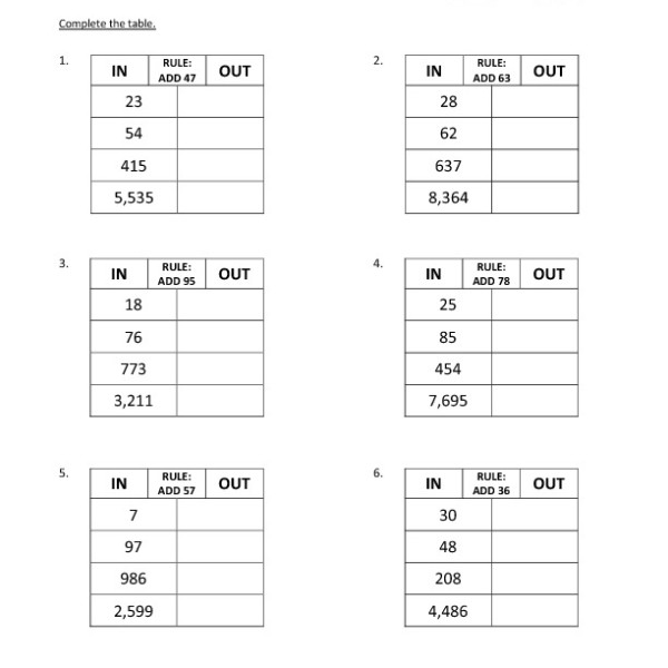 Third Grade Addition Input Output Table Worksheet 31 – One Page