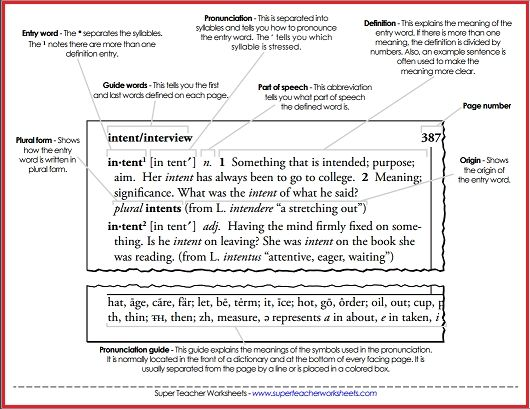 Check Out The  Parts Of A Dictionary  Resources On Super Teacher
