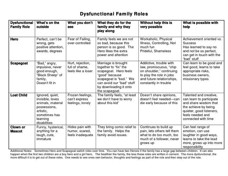 Family Therapy Worksheets Dysfunctional X3cbx3efamily