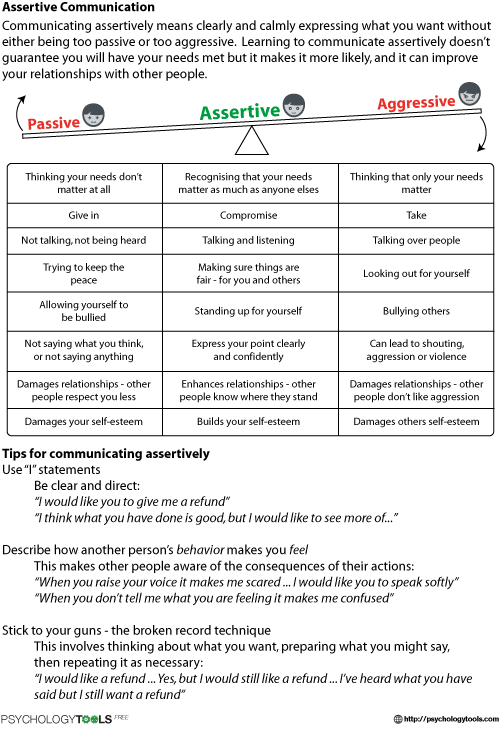 Assertive Communication Cbt Worksheet