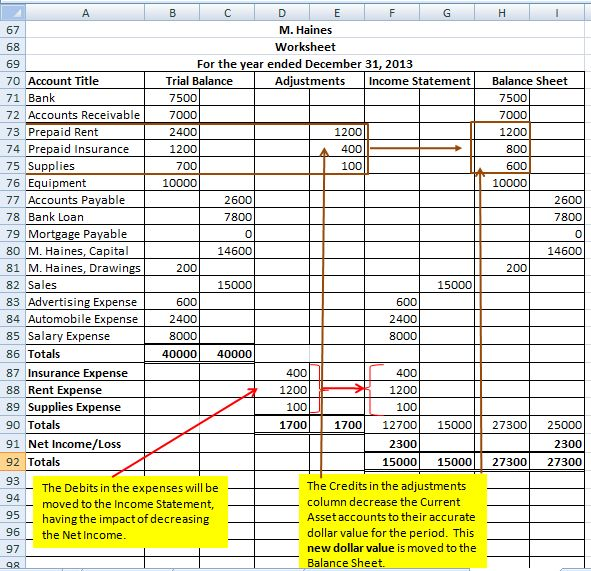 The Worksheet & Classified Financial Statements