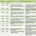 Vitamin And Mineral Worksheets