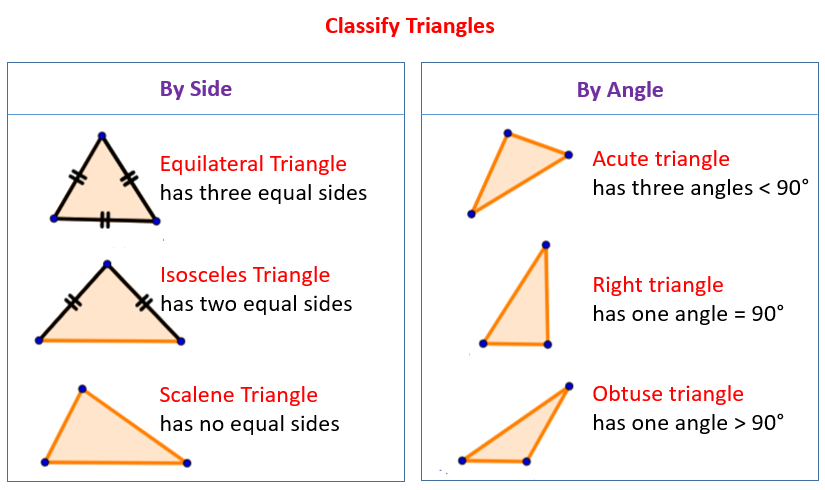 Classifying Triangles (examples, Worksheets, Solutions, Activities)