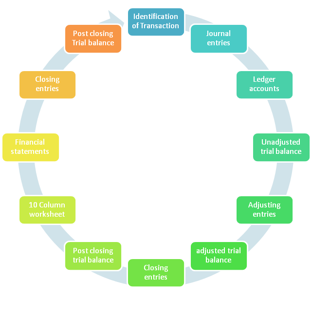Accounting Cycle Steps   Learn With Flowchart And Examples