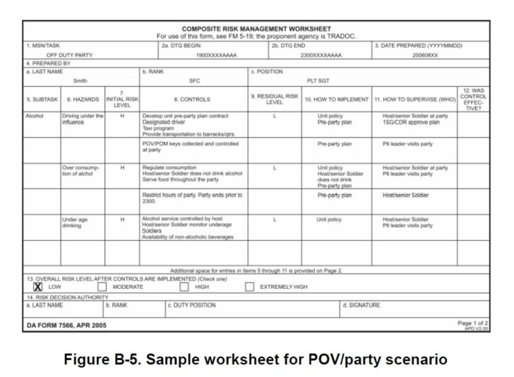 Army Risk Assessment Worksheet