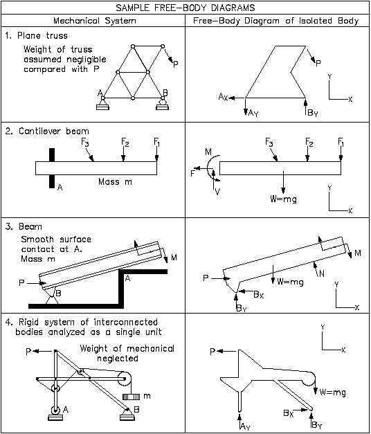 14 Force Drawing Free Body Diagram For Free Download On Ayoqq Org