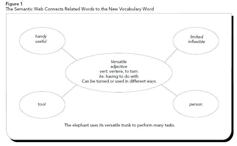 Instruction Of Strategies Enhances Reading Figure 1 Free Read
