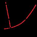 Phase Diagram Worksheets