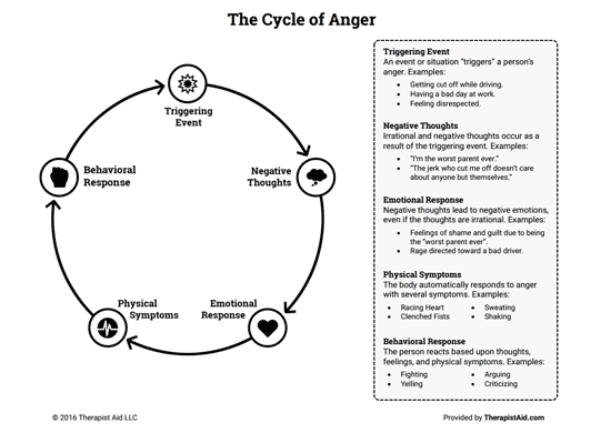 The Cycle Of Anger (worksheet)