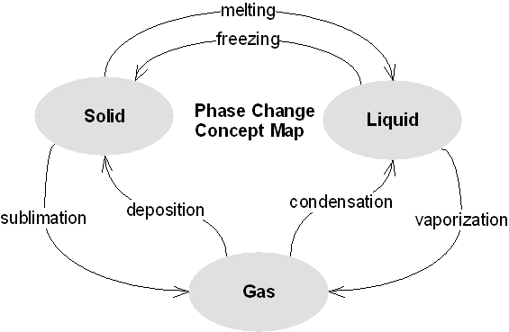 Physical Science Images