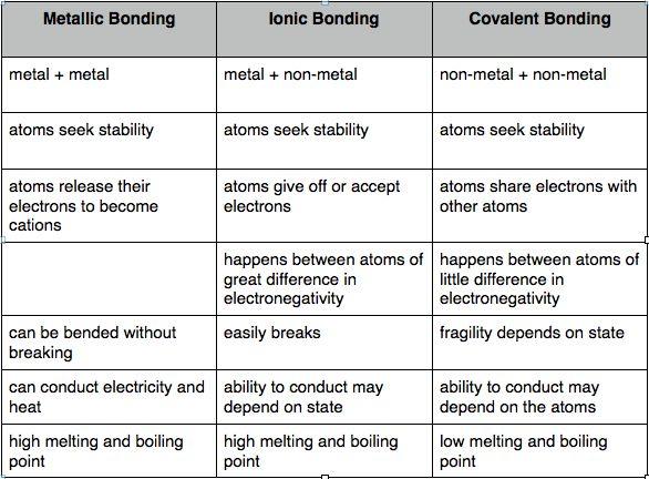 Ionic Vs Covalent Vs Metallic Bonds …
