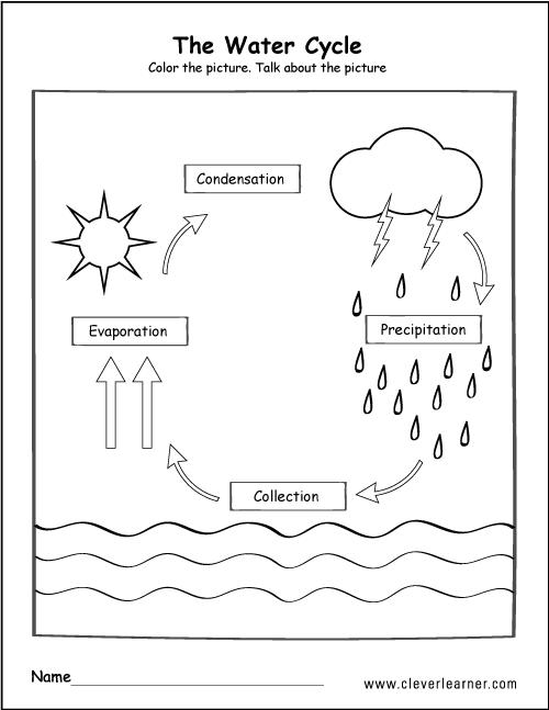 Printable Water Cycle Worksheets For Preschools