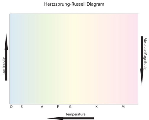 Hr Diagram Worksheet Answers