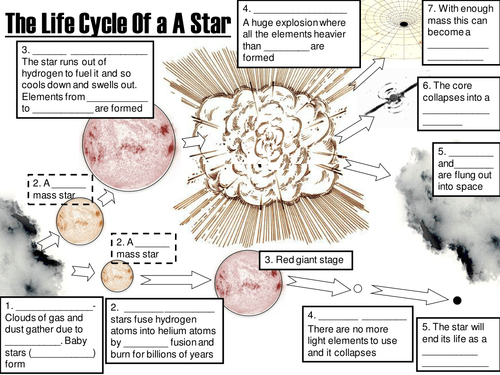 Life Cycle Of A Star Worksheet D576ec2a9a14b991545b7e4334aa3b41