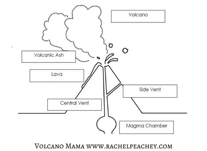 All About Volcanoes – A Kindergarten Unit {free Parts Of A Volcano