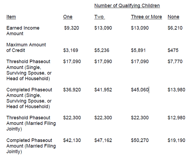 2018 Earned Income Tax Credit (eitc) Qualification And Income