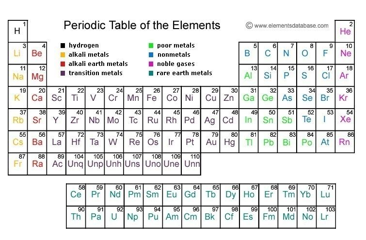 Find Just About Any Type Of Periodic Table You Want In Pdf Form To