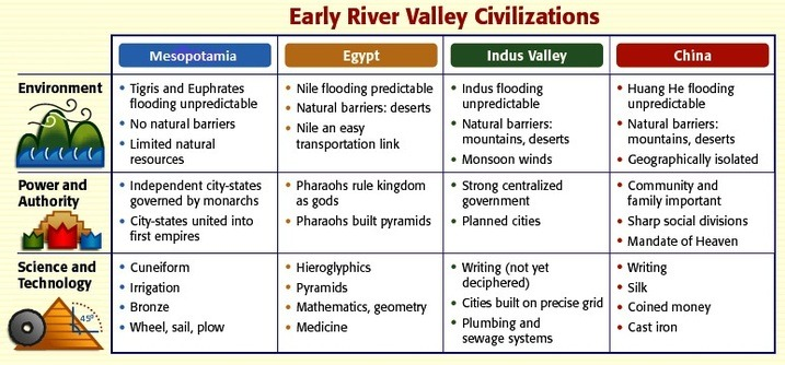 Unit 1  Neolithic Revolution & River Valley Civilizations