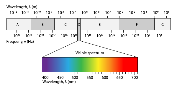 Free Electromagnetic Spectrum Printable Worksheet