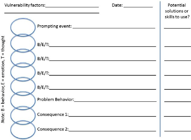 Dialectical Behavior Therapy Worksheets … – Tititip