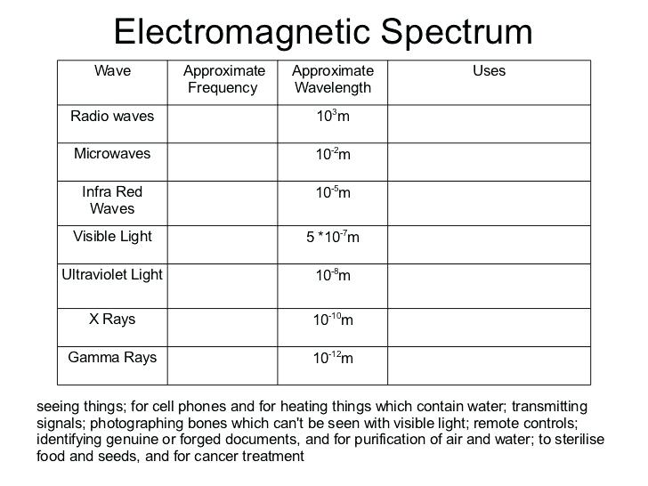 Electromagnetic Waves Physics Worksheet Download Them And Try To
