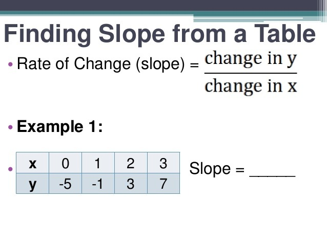 Finding Slope From A Table Worksheet Finding Slope From A Table