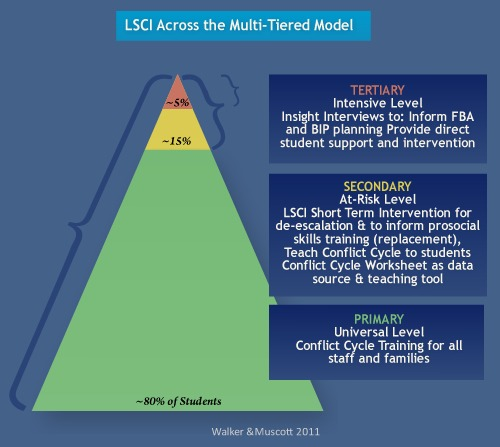 Pbis & Lsci – Life Space Crisis Intervention, Inc