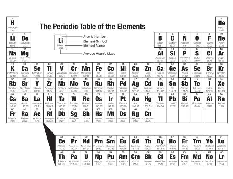 Multimedia  The Periodic Table
