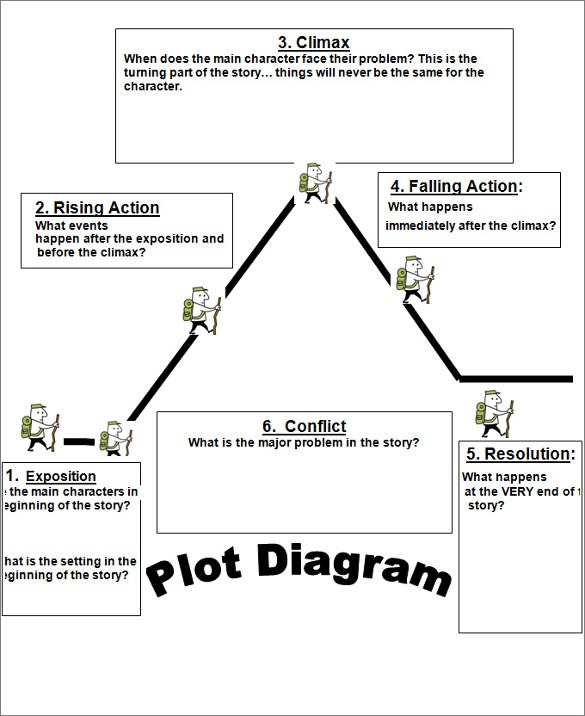 Story Structure Template