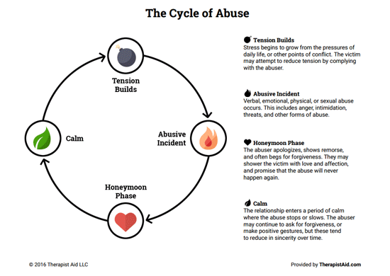 Cycle Of Abuse (worksheet)